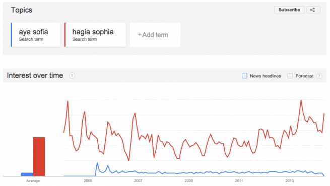 Using Google Trends for Simple SEO Search Terms