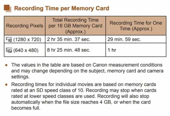 Canon PowerShot SX420 SD Card Capacity Video