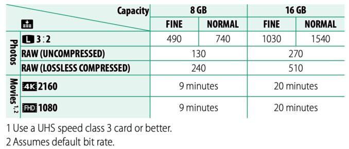 Fujifilm X100V SD Card Capacity Estimates